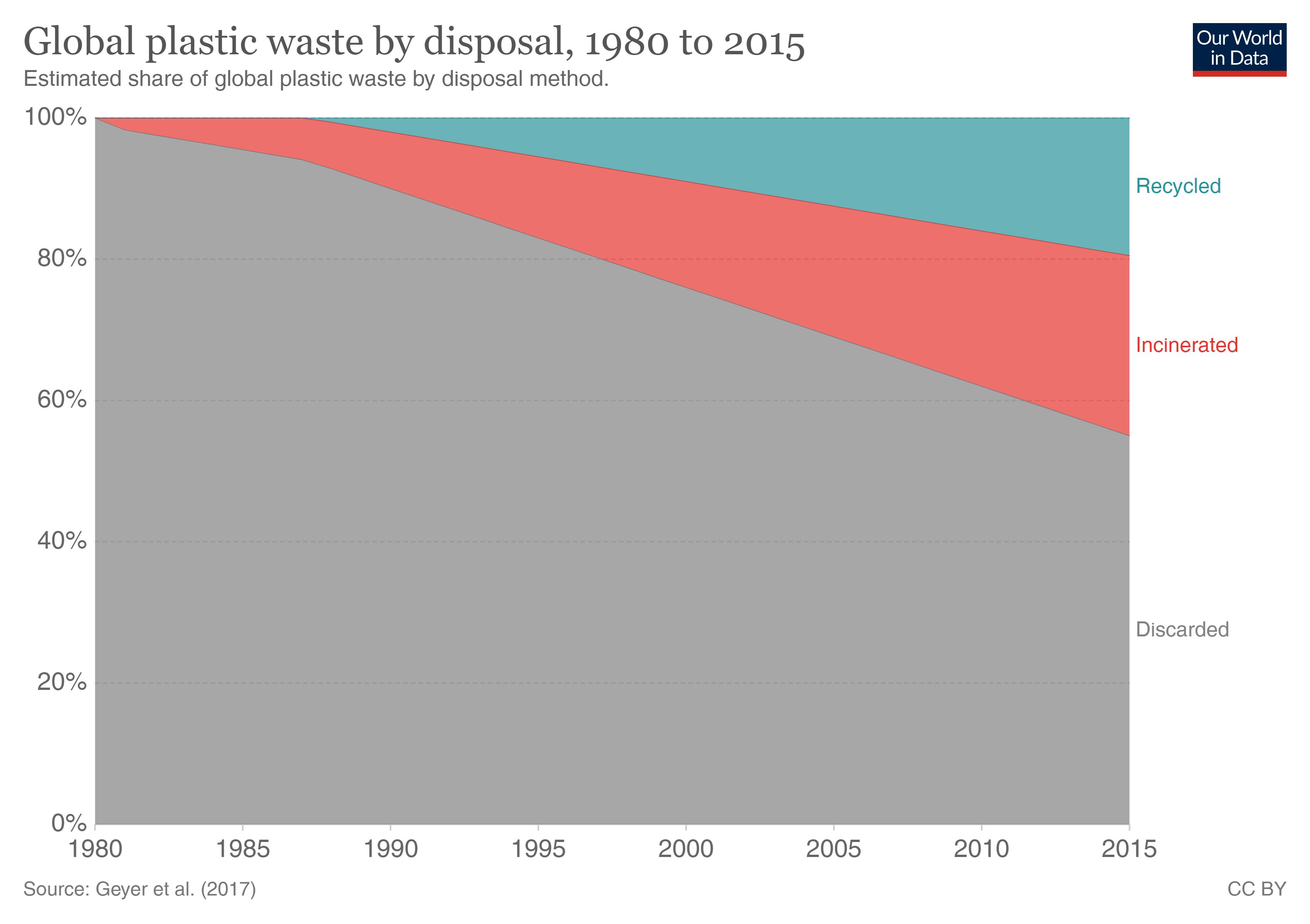 How much of plastic is recycled