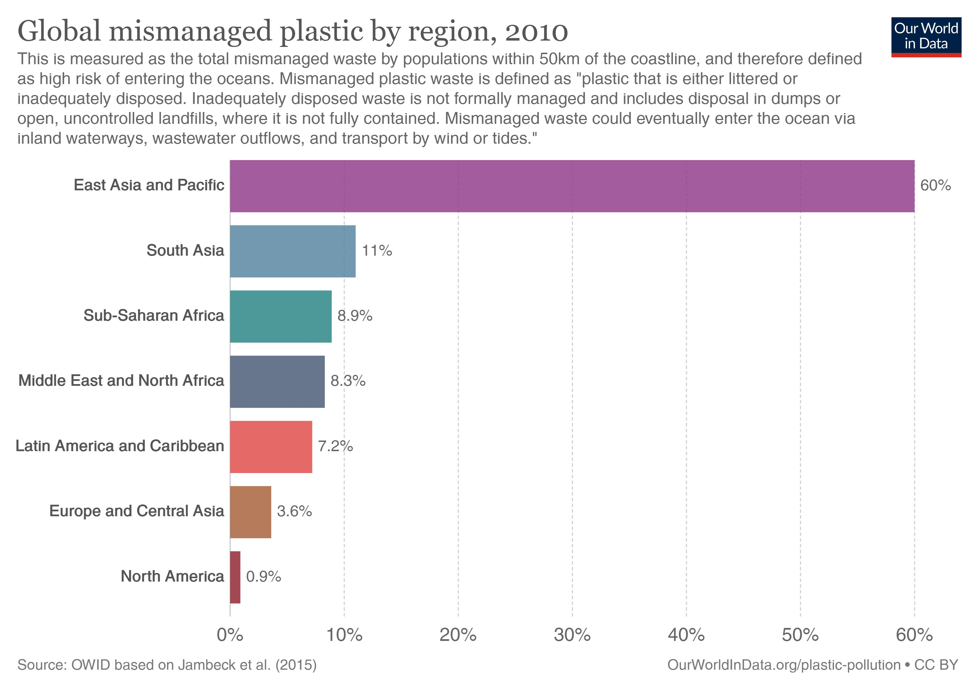 What is ocean plastic pollution?